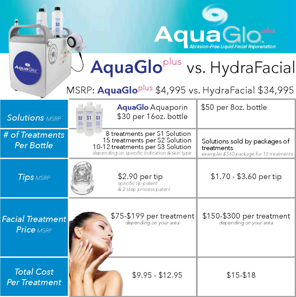 AquaGlo Plus™ Abrasion-Free Hydra Peeling Liquid Facial System by Sybaritic  (408101-02)