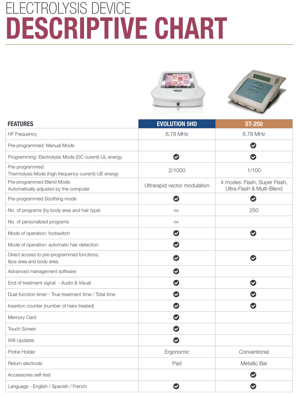 Silhouet Tone Evolution 5 Hd Electrolysis Permanent Hair Removal System 1000 Images About Circuit Cricket On Pinterest Silhouette Vector Comparison